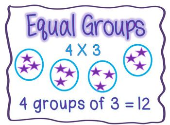 Ways to show multiplication graphic organizer and posters