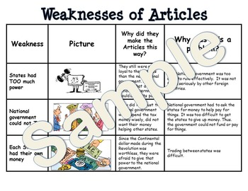 Weaknesses of Articles of Confederation Chart/Homework