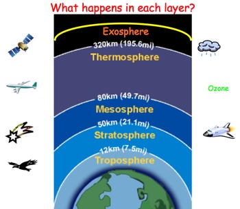 Weather & Atmosphere FULL UNIT: 60 Files = 15+ Lessons, Activities, Projects...
