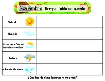 Weather Chart (Spanish)