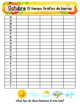 Weather Chart (Spanish)