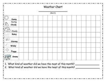 Weather Chart, Tabla del Clima, Que tiempo es, comparando