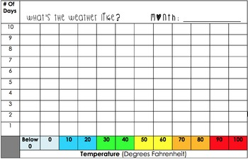 Weather Chart (Temperature)