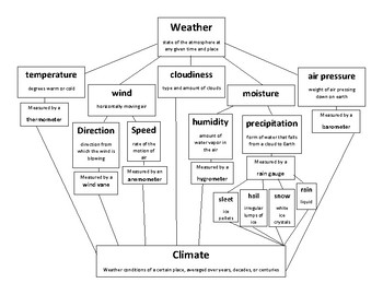 Weather, Climate, & Instruments Graphic Organizer