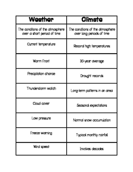 Weather & Climate Phrase Sorts