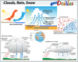 Weather Clouds Rain and Snow Science Diagrams and Clipart
