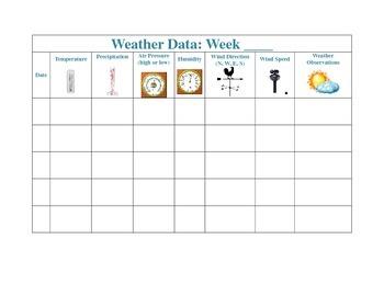 Weather Data Chart