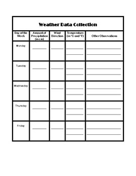 Weather Data Collection Chart