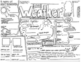 Weather Doodle Notes Study Guide (Grades 4, 5, 6)