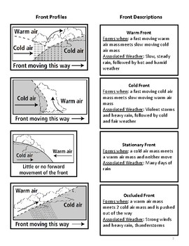 Weather Fronts Foldable