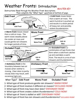 Weather Fronts - Introduction and Investigation