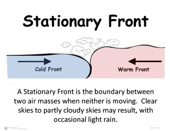 Weather Fronts - Poster Set - Bulletin Board Decorations