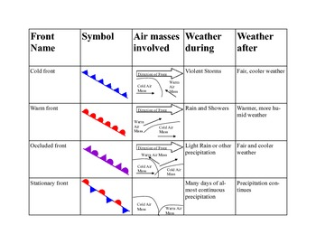 Weather Fronts Summary Table