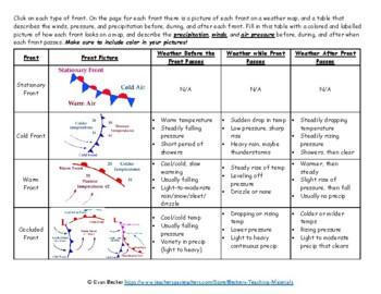 Weather Fronts and Air Masses Webquest Key