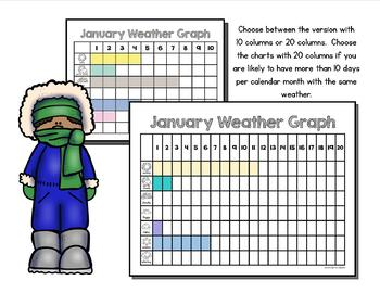 Weather Graphs for Calendar Time