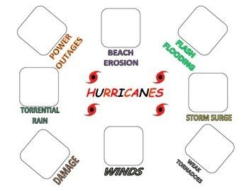 Weather:  Hurricane Hazards PECS (Great for Weather Units!)