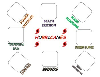 Weather: Hurricanes! LOADED with Forecasting Application/Maps/Organizers/Images