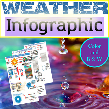 Weather Infographic