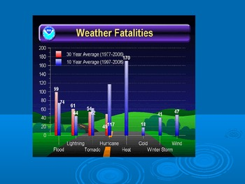 Weather - Natural Disasters