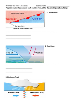 Weather Review Explain the Diagram