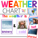 Weather Sign and Charts with Photographs