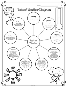 Weather Tools Diagram & Comprehension Questions