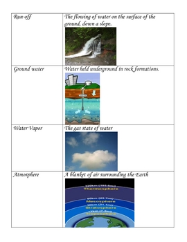 Weather Unit Picture Vocabulary Cards