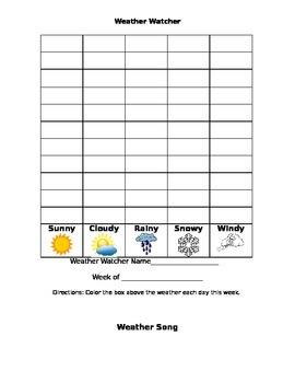 Weather Watcher Job Chart and Activity