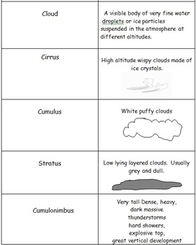Weather and Climate Flash Cards