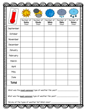 Weather and Temperature Tracking and Graphing