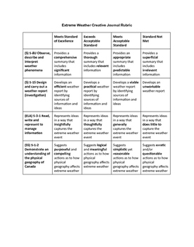 Weather Journal assessment  rubric