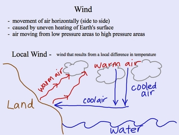 Weather/Air/Atmosphere/Wind Smartboard presentation with Senteo Quiz