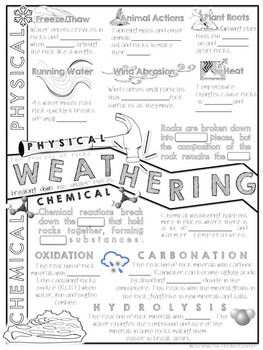 Weathering Doodle Notes: Earth Science