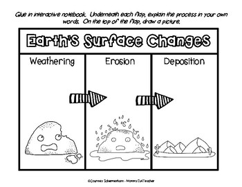 Weathering and erosion worksheets grade 2