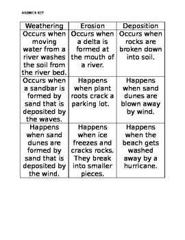 Weathering Erosion & Deposition Sorting Task Georgia 3rd Grade Science