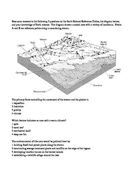Weathering Erosion Deposition and Landscapes Test Prep