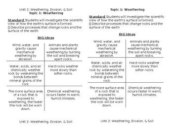 "Weathering, Erosion, & Soil Half Sheet ""Big Ideas"" Outline with Standards"