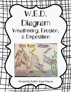 Weathering, Erosion, and Deposition Diagram Project (Rubri