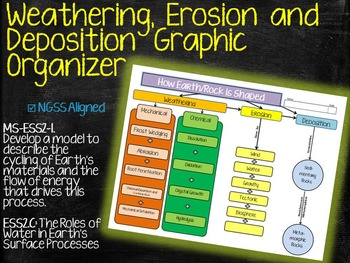 Weathering Erosion and Deposition Graphic Organizer