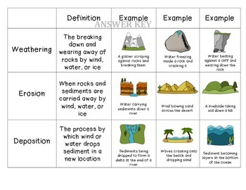 Weathering, Erosion, and Deposition Sort