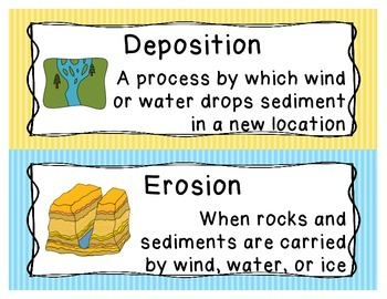 Weathering, Erosion, and Rocks Word Wall