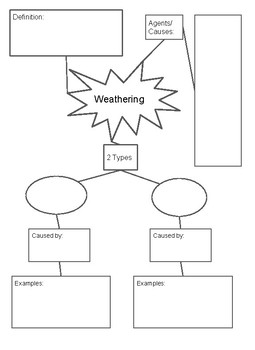 Weathering Flow Chart/Graphic Organizer and answer key