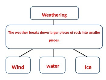 Weathering POWEROINT WITH NOTES 3rd Science