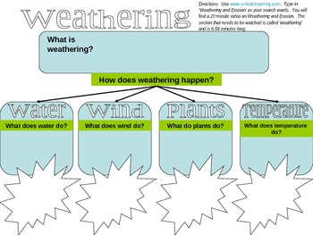 Weathering and Erosion Graphic Organizers