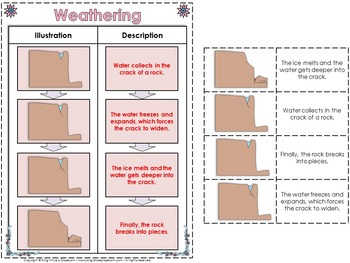 Weathering and Erosion Interactive Notebook - Changes in Land Surfaces