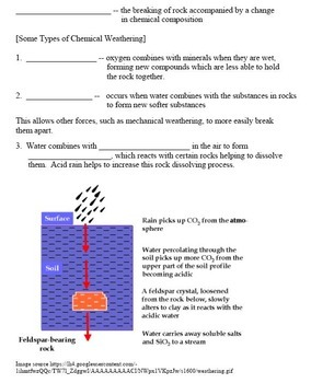 Weathering and Erosion Learning Activities Package