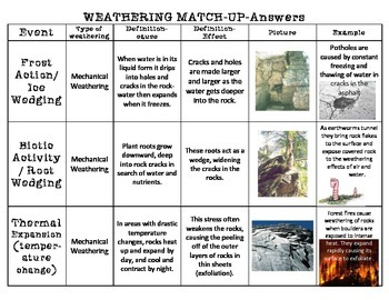 Weathering definitions cause, effect examples match-up review cut & paste