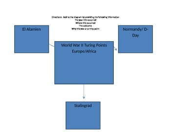 Web Diagrams of turning points of World War II