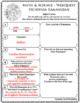 RAMANUJAN Math Science WebQuest Research Project Biography Graphic Organizer