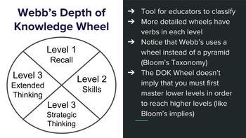 depth of knowledge wheel